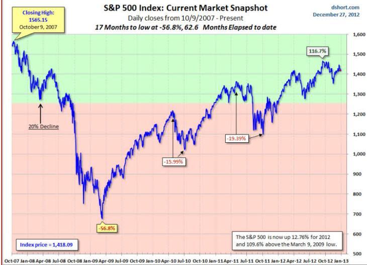 sp500-27-diciembre-2012-730x527% - Wall Street parece que pide a gritos una corrección de entre el 15%-20%