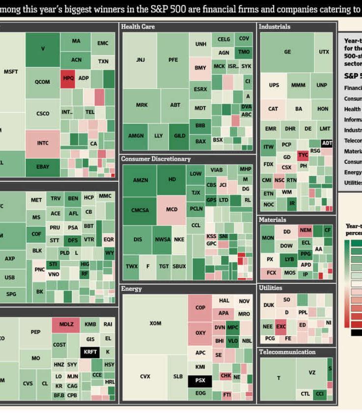 sp500-por-empresas-y-sectores% - Cómo ha ido el año en el SP500 por empresas y sectores