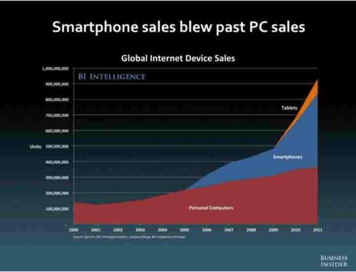 ventas-de-unidades-con-acceso-a-internet-510x384% - Ventas globales de aparatos con acceso a internet