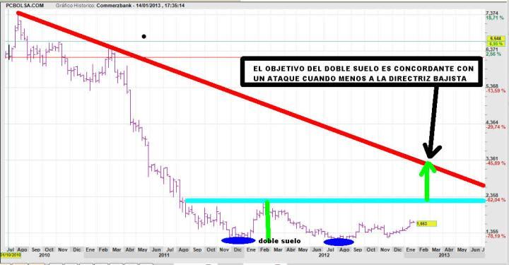 COMMERZBANK-16-ENERO-2013-720x375% - Commerzbank un doble suelo bastante potable