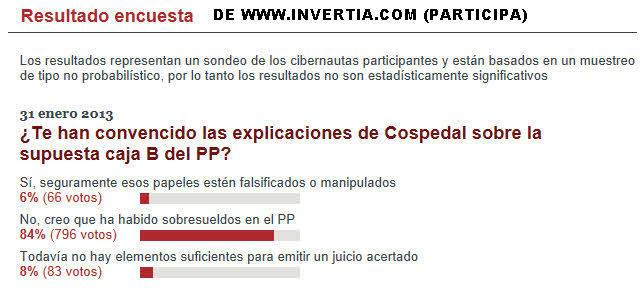 ENCUESTA-COSPEDAL% - A la Señora Cospedal no la cree mas que su familia y amigos