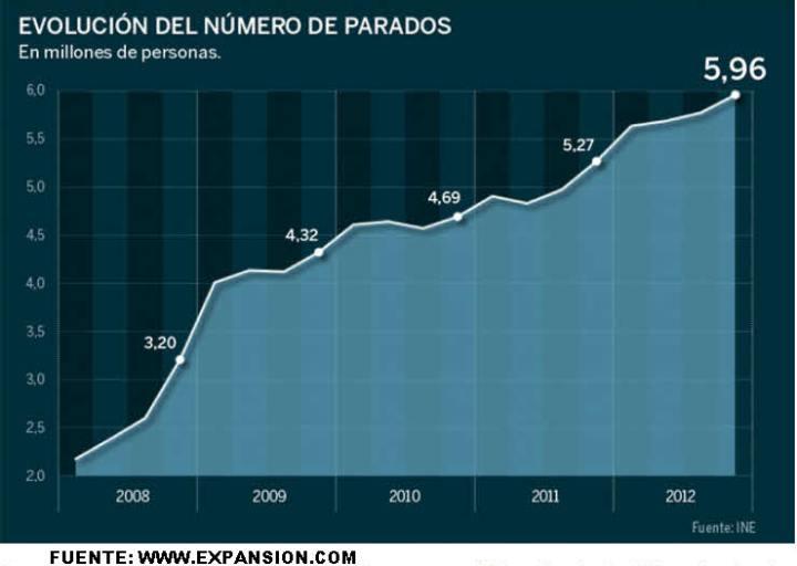 EVOLUCION-DEL-NUMERO-DE-PARADOS-720x512% - Estamos en otro capítulo histórico de la España Negra