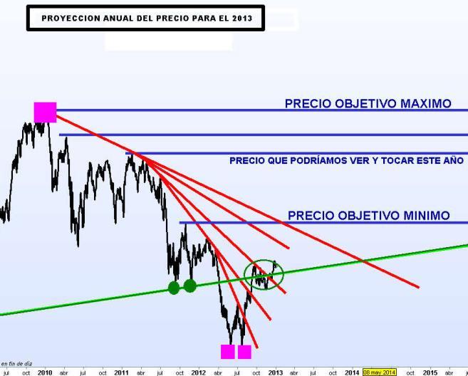 IBEX-2-ENERO-2012-PROYECCION-ANUAL-940x538% - Video explicación de nuestros precios objetivos  del IBEX para el 2013