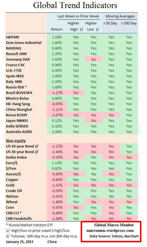 INDICADOR-GLOBAL-DE-TENDENCIA% - Indicador global de tendencia a cierre de la semana pasada