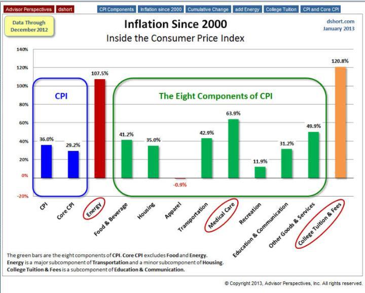 INFLACION-E-IPC-USA-720x577% - La inflación desde el 2000 en EEUU y su repercusión sobre su IPC