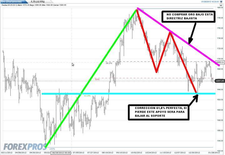 ORO-28-ENERO-2013-720x495% - Mensajes altos y claros del Oro a inversores