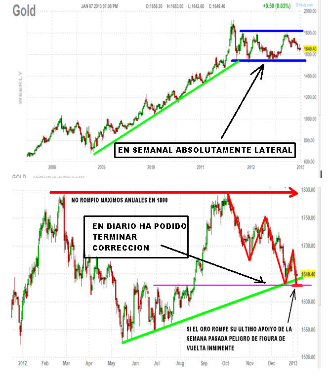 ORO-EN-SEMANAL-Y-DIARIO-ENERO-2013% - El Oro tiene a sus inversores preocupados por  su indecisión