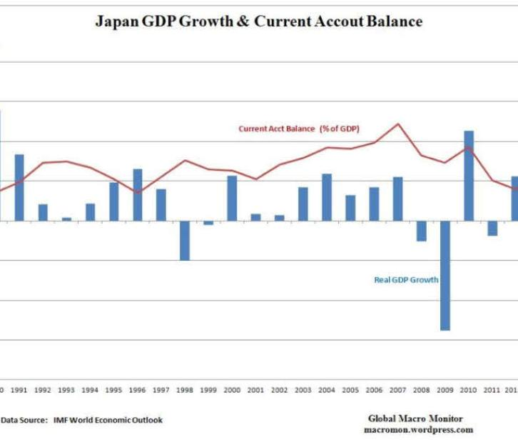 PIB-JAPONES-Y-BALANCE-CORRIENTE-SOBRE-PIB-720x530% - PIB y balanza por cuenta corriente japonés