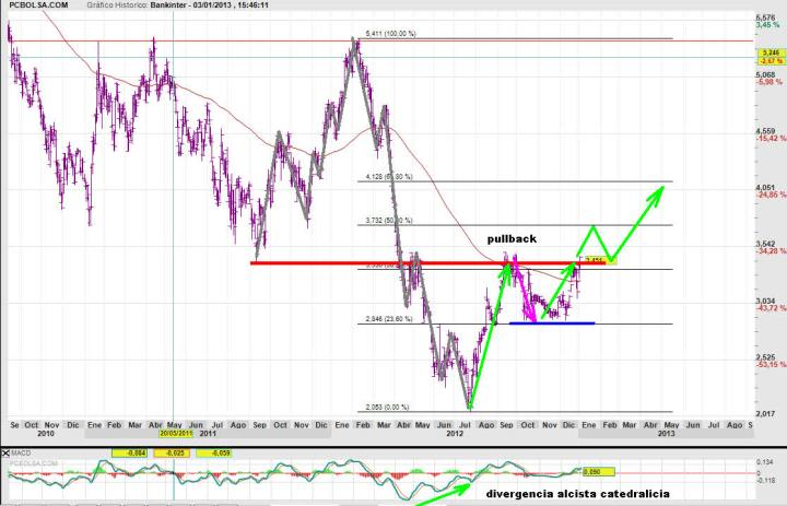 bankinter-3-enero-2012-720x463% - Bankinter apuntando muy buenas maneras