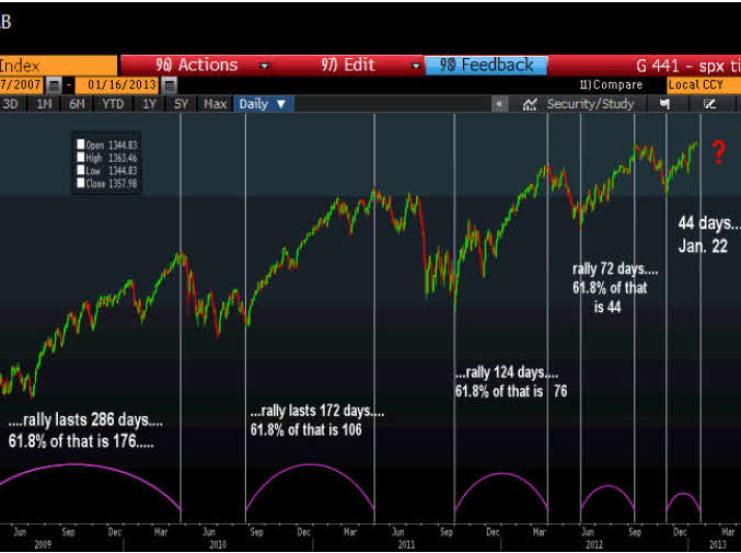 ciclos-de-fibonacci-en-sp500-zerohedge-com-Tyler-Durden-720x470% - Los ciclos de Fibonacci pronostican cambios de tendencia para la próxima semana