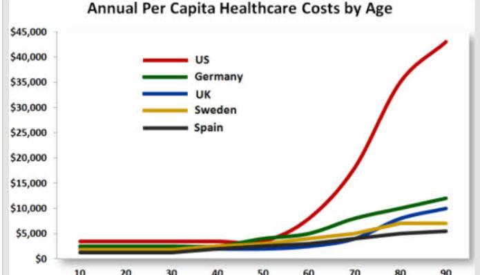 coste-sanitario-anual-por-persona-y-edad-segun-paises% - Coste sanitario anual por persona y edad segun países