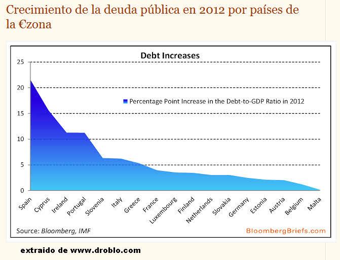 deuda-publica-eurozona% - Evolución de la Deuda en la eurozona en 2012