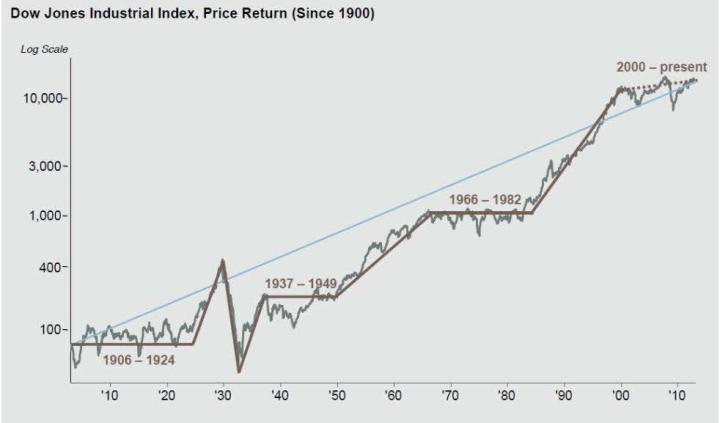dow-jones-100-aNos-720x423% - El Dow Jones desde 1900
