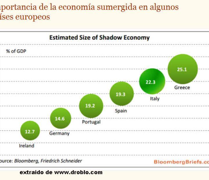economia-sumergida-sobre-pib-720x532% - Economía sumergida por porcentaje sobre PIB