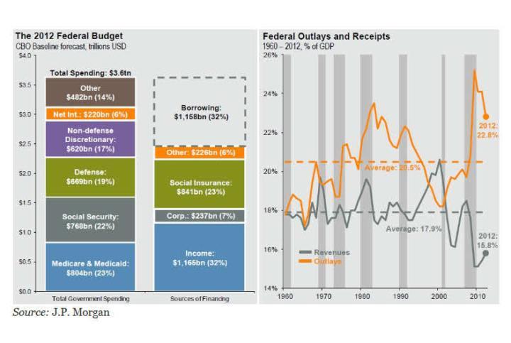 el-presupuesrto-de-los-EEUU-720x483% - Los gastos e ingresos de los EEUU