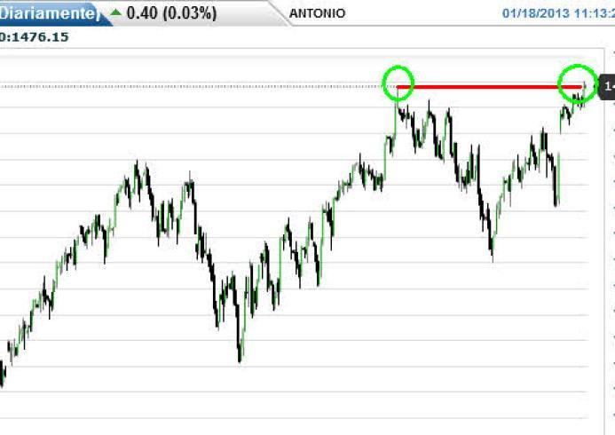 futuro-sp500-18-enero-2013% - EL SP500 (futuro) sigue timorato en máximos