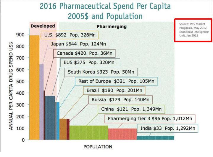 gasto-mundial-en-farmacia-720x529% - El gasto en medicinas, despues de en comida  lo más consumido