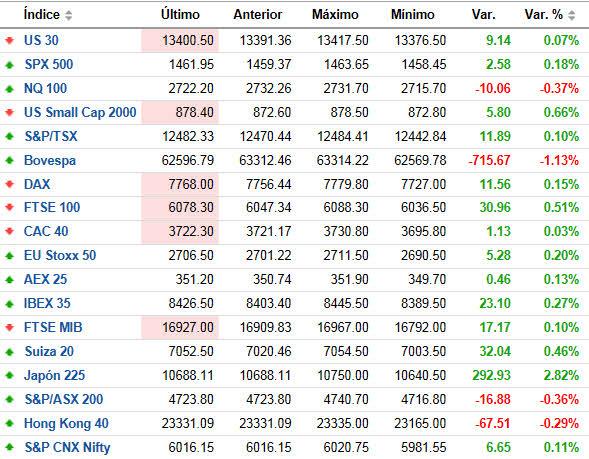 indices-mundiales-tiempo-real% - Indices mundiales al cierre casi de la primera semana del año