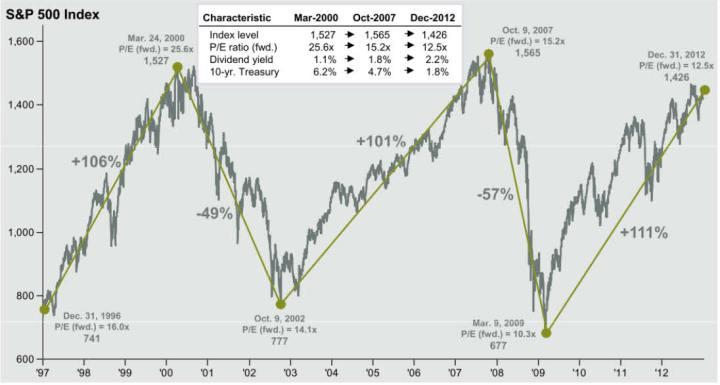 los-ciclos-del-sp500-desde-el-97-720x385% - ¿En Wall Street está todo el pescado vendido?