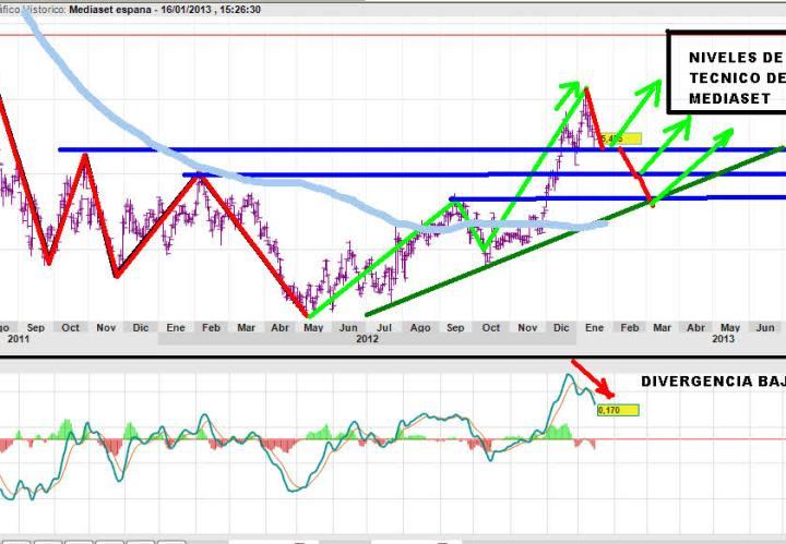 mediaset-16-enero-2013-720x372% - Desde que Goldman recomendó comprar MEDIASET la acción no levanta cabeza