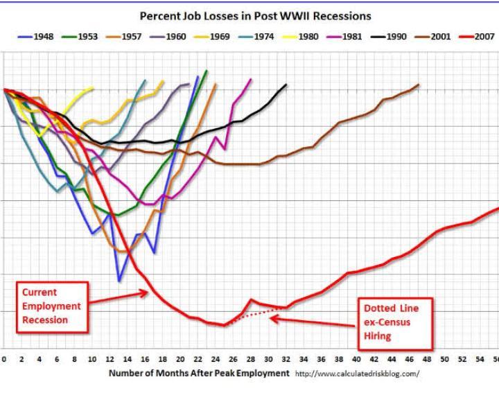 porcentaje-de-perdida-de-empleo-en-las-recesiones-720x470% - Porcentaje de empleos perdidos en USA en las recesiones tras la segunda guerra mundial