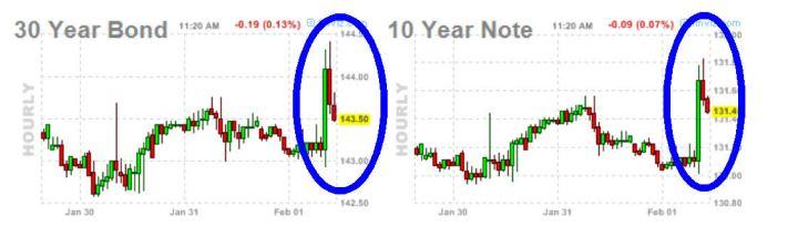 BONO-Y-NOTA-1-FEBRERO-2013-720x214% - Y para completar el cuadro surrealista americanos bono 30 y nota 10 también suben