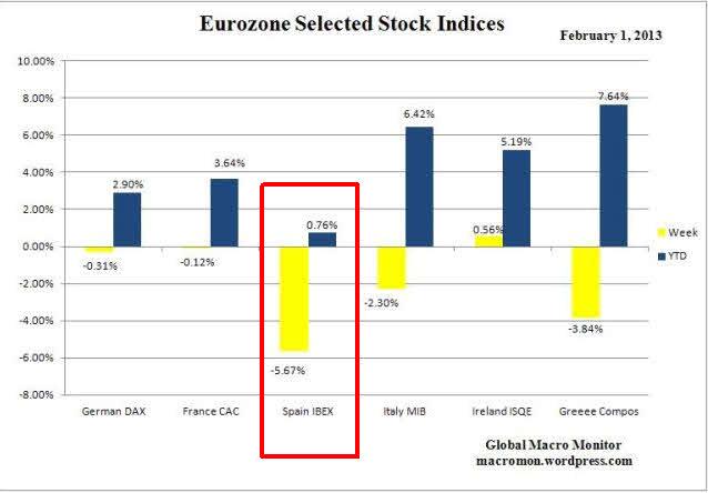 Bolsas-europeas% - Cuidado que los PIIGS vuelven por su fueros