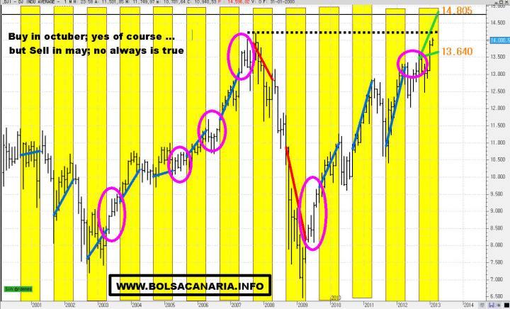 COMPRAR-EN-OCTUBRE-Y-VENDER-EN-MAYO-720x436% - Comprar en octubre y vender en mayo es verdad, pero vender en mayo y volver en octubre no