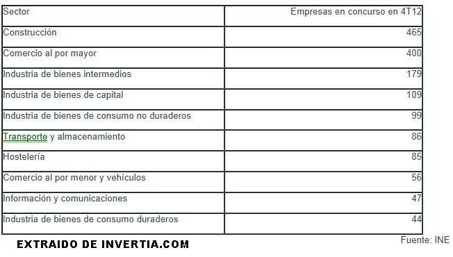 CONCURSALES-ULTIMO-TRIMESTRE% - Número de empresas en concurso acreedores por sectores