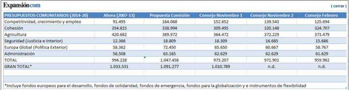 CUADRO-PRESUPUESTARIO-BASICO-UE-2014-2020-720x187% - Fumata blanca en Bruselas: hay pacto presupuestario