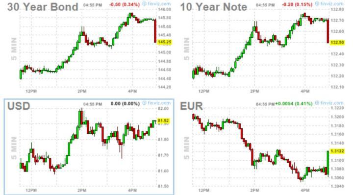 FUTUROS-BONOS-EURO-Y-DOLAR-A-LAS-5.10-PM-720x398% - Bono, Nota, Dólar y Euro