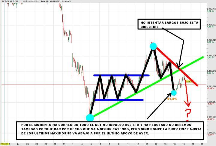 IBEX-19-FEBRERO-2013-720x489% - Trading-Map del Ibex