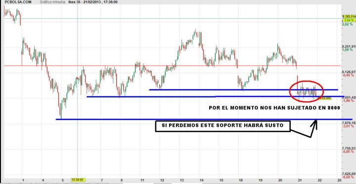 IBEX-22-FEBRERO-NIVELES-2013-720x372% - Por el momento están apoyando al precio en 8000
