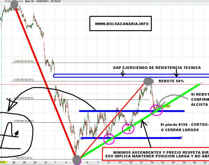 IBEX-TRADING-MAP-ACTUALIZADO-720x464% - Nuestro trading-map del IBEX actualizado con el movimiento bajista de hoy