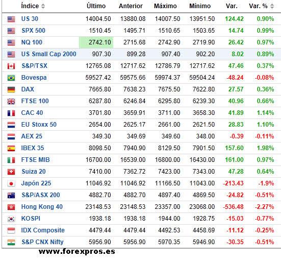 INDICES-TIEMPO-REAL-BOLSACANARIA1% - Indices mundiales tiempo real
