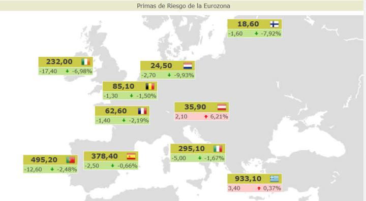 PRIMAS-DE-RIESGO-ACTUALIZADAS1-720x396% - Primas de riesgo antes de la apertura de la semana