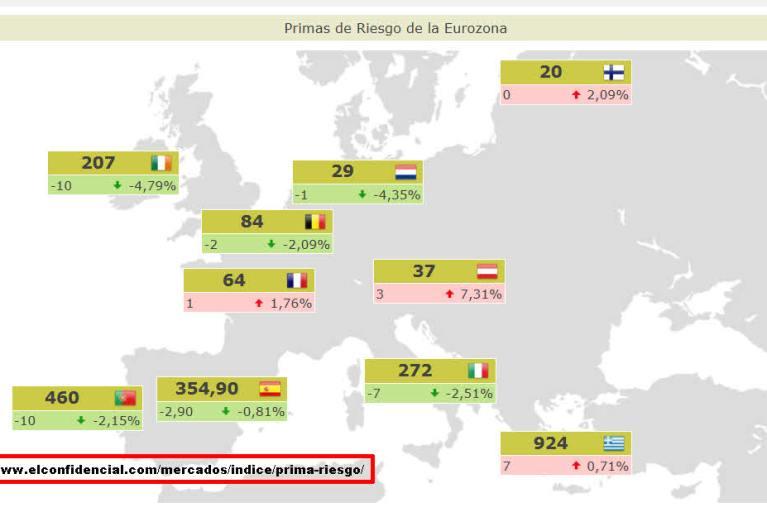 PRIMAS-DE-RIESGO-ACTUALIZADAS2-720x418% - Primas de riesgo actualizadas