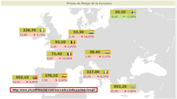 PRIMAS-DE-RIESGO-ACTUALIZADAS5-720x402% - Primas de riesgo actualizadas