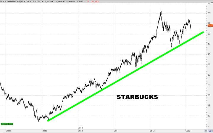 STARBUCKS-25-720x452% - Un paseo aleatorio por el NASDAQ