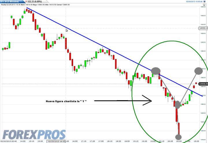 """US30-26-FEBRERO-2013-720x495% - El Dow Jones nos regala una nueva figura, la subida en """"Y"""""""