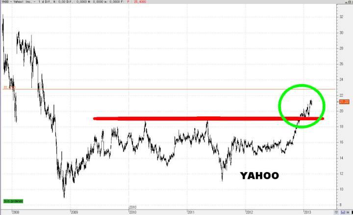 YAHOO-25-720x440% - Un paseo aleatorio por el NASDAQ
