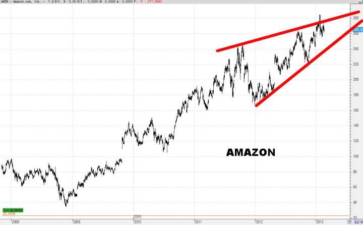 amazon-25-720x446% - Un paseo aleatorio por el NASDAQ