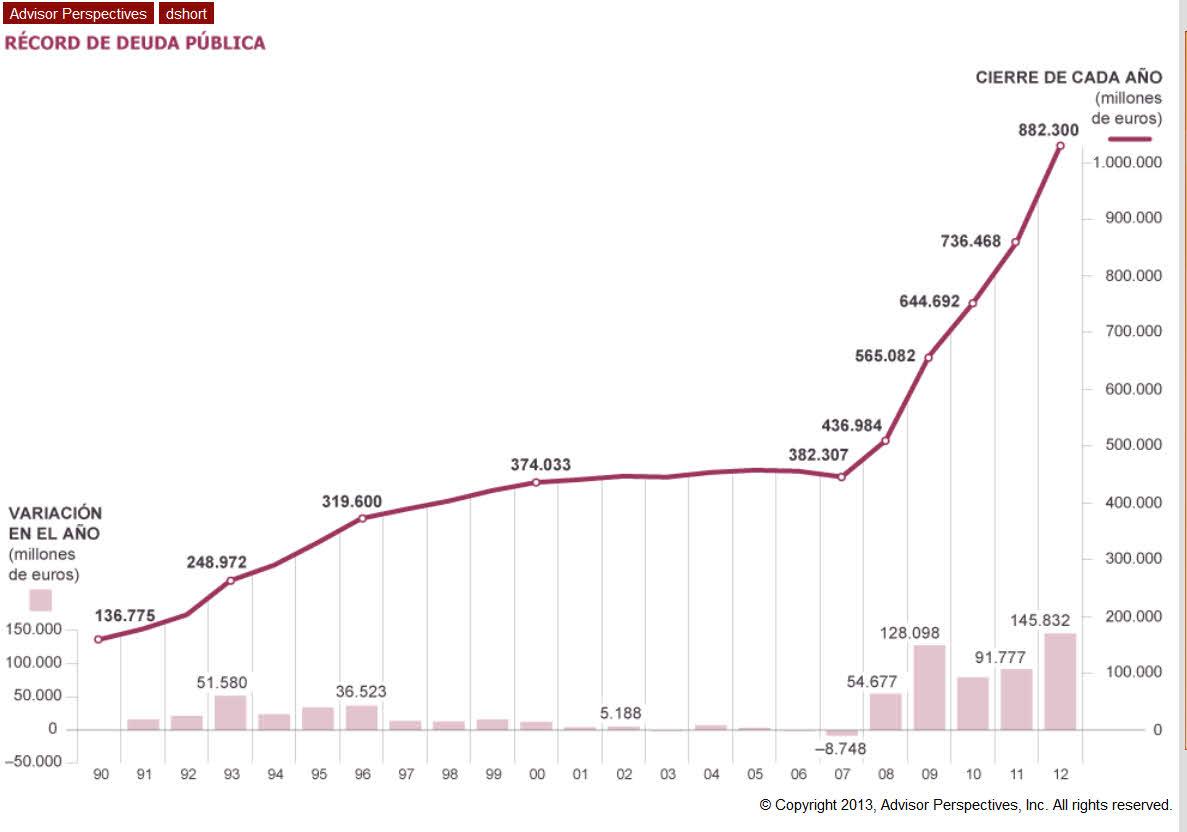 deuda publica española 1
