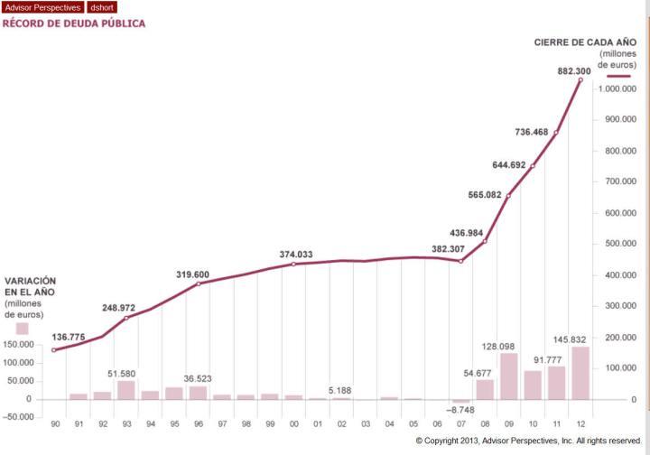 deuda-publica-española-1-720x504% - Deuda Pública española