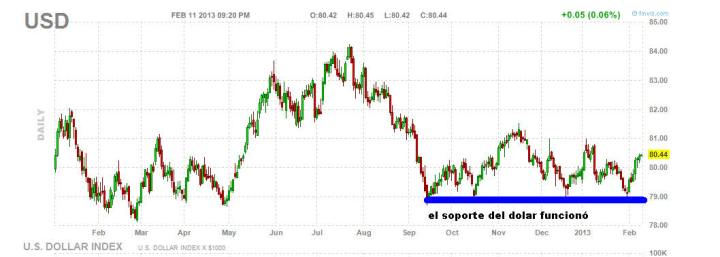 dolar-12-febrrero-2013-720x257% - El soporte del dólar en 0.79 funcionó