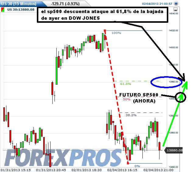 dow-jones-5-febrero% - Futuros USA descuentan rebote al 61,8% de lo perdido ayer por Wall Street