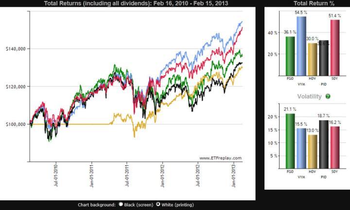 etf-indexados-a-dividendos-720x432% - Combate de ETF: hoy los que buscan el dividendo
