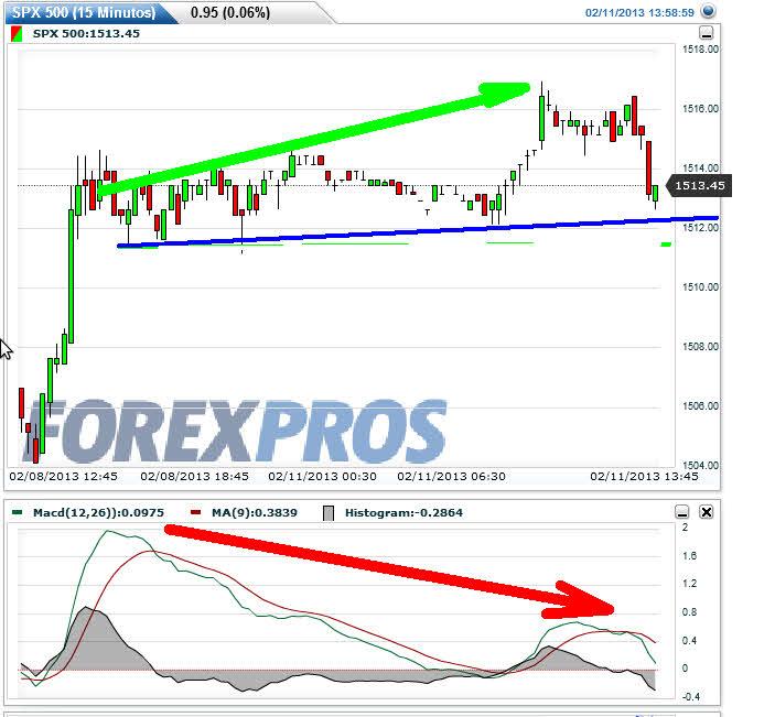 futuro-sp500-11-febrero-2013% - Divergencia bajista en el futuro del SP500