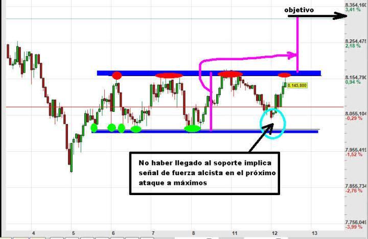 ibex-12-febrero-30-2013-720x468% - El Ibex vuelve a por máximos del rango otra vez
