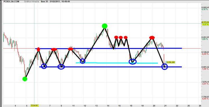ibex-21-FEBRERO-2013-720x370% - Trading-Map del Ibex tras la apertura de hoy